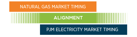 Gas electric day alignment