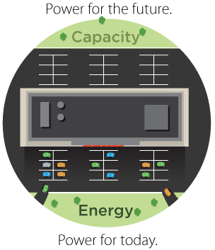 Parking Lot Analogy - Energy vs. Capacity