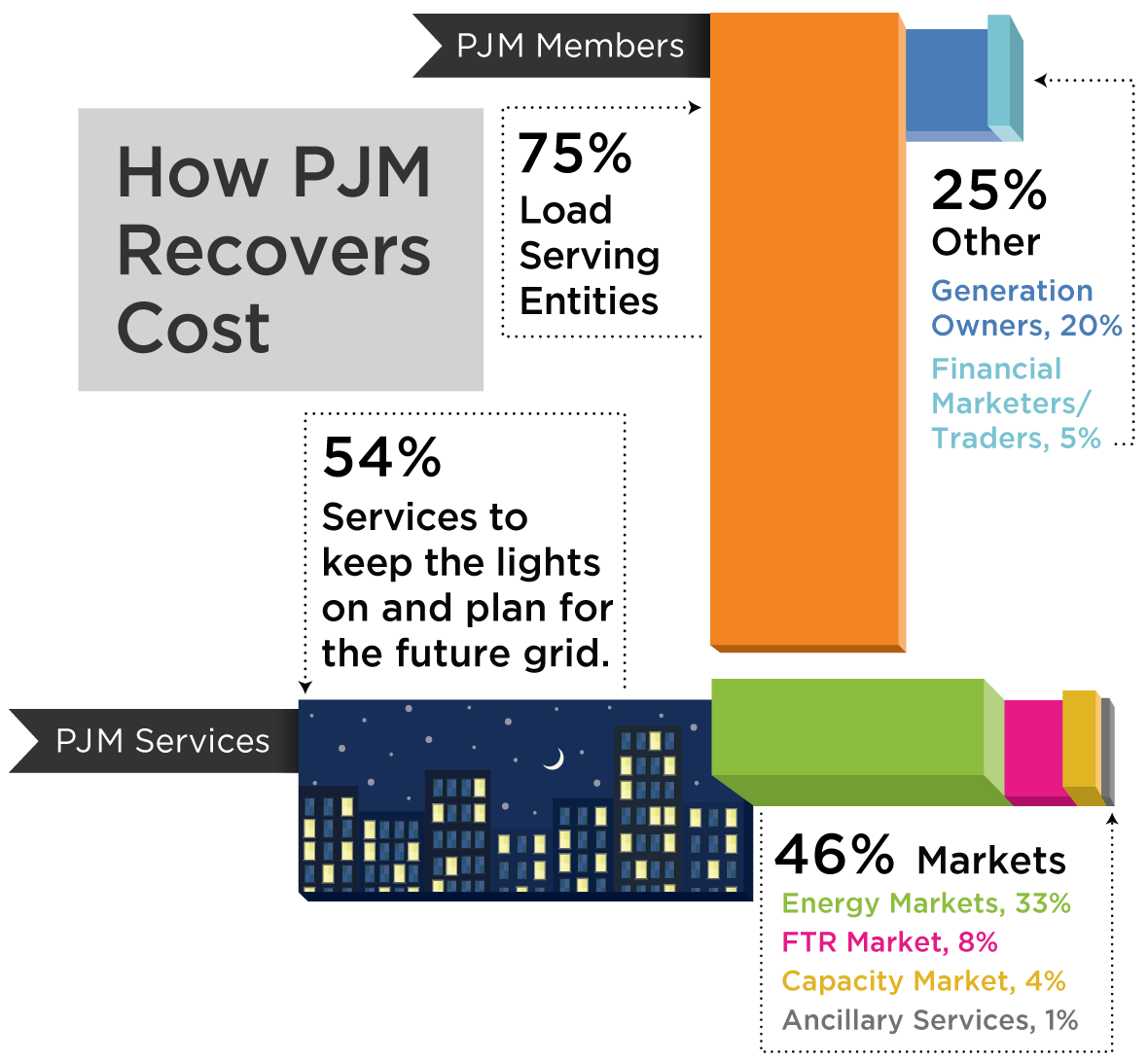 How Does PJM Recover Its Costs