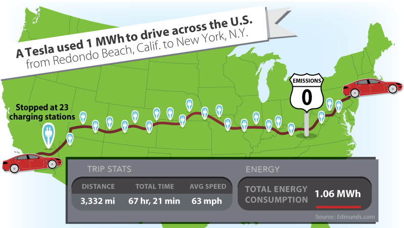 1MWh with a Tesla