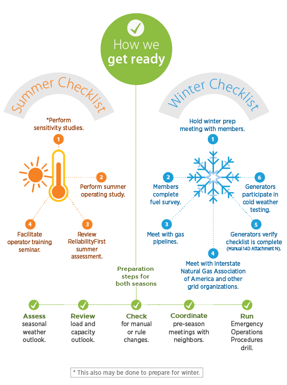 Seasonal Operations Preparation - Winter/Summer Checklist